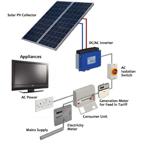 Solar PV - How it Works